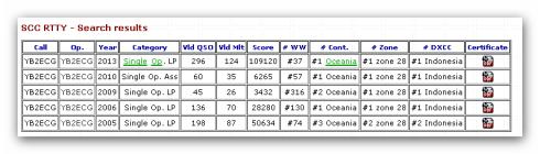 scc record 2013